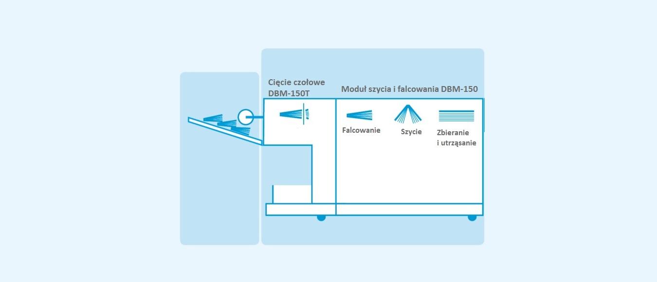 Proces produkcji DBM-150/T