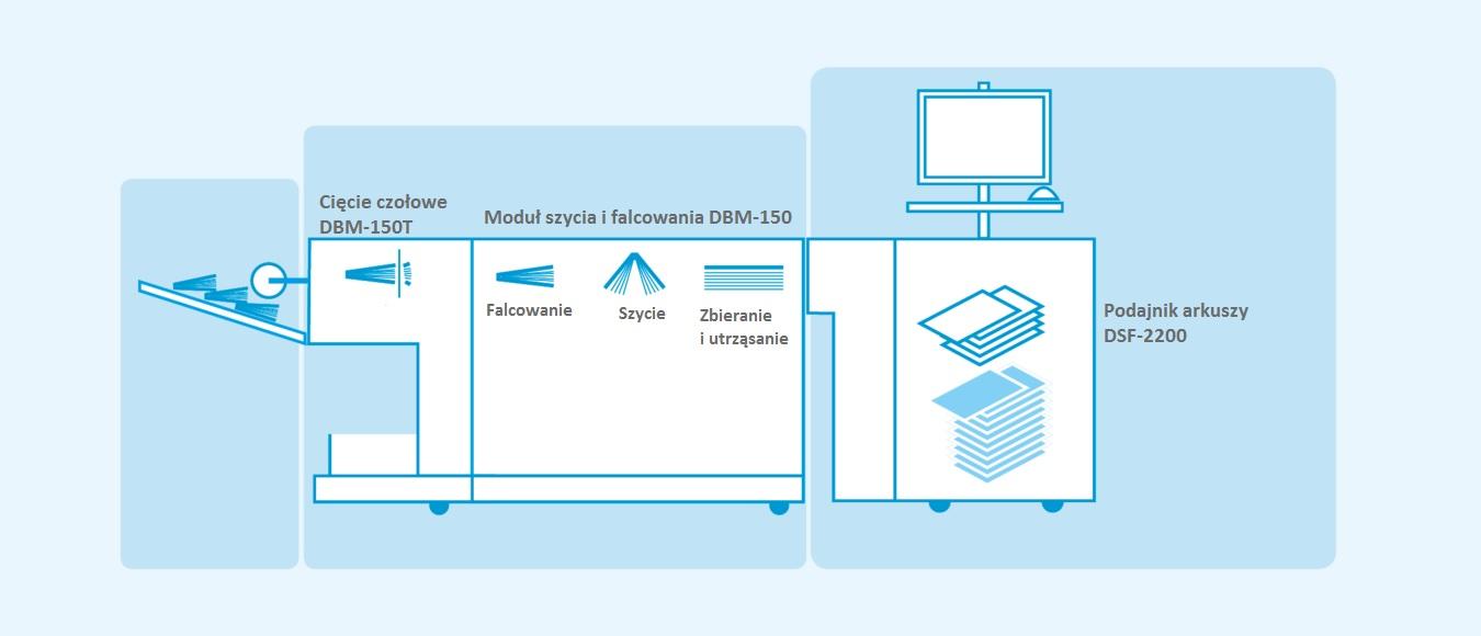 Proces produkcji Cyfrowy System 150