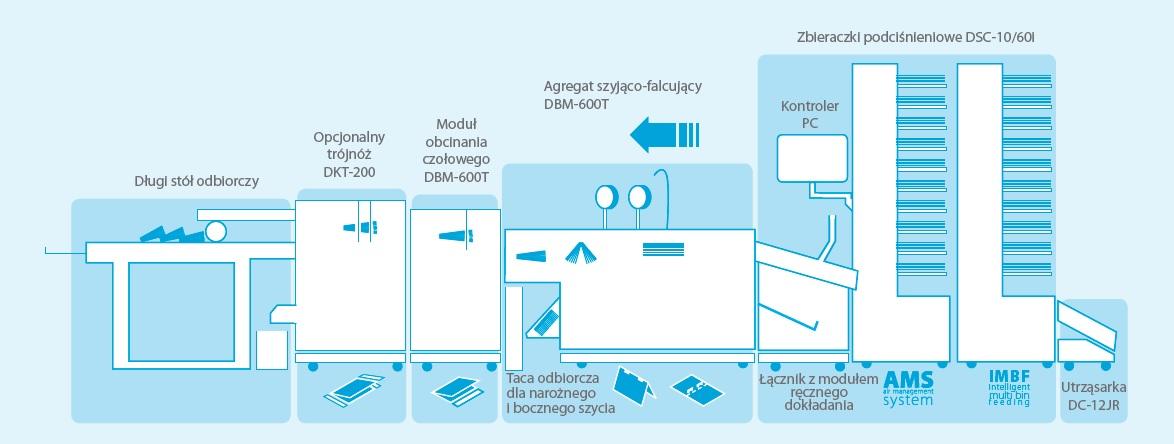 Proces produkcji System 600i