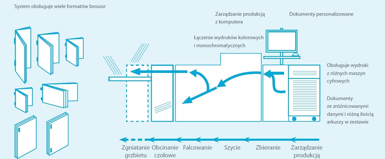 Proces produkcji Cyfrowy System 350