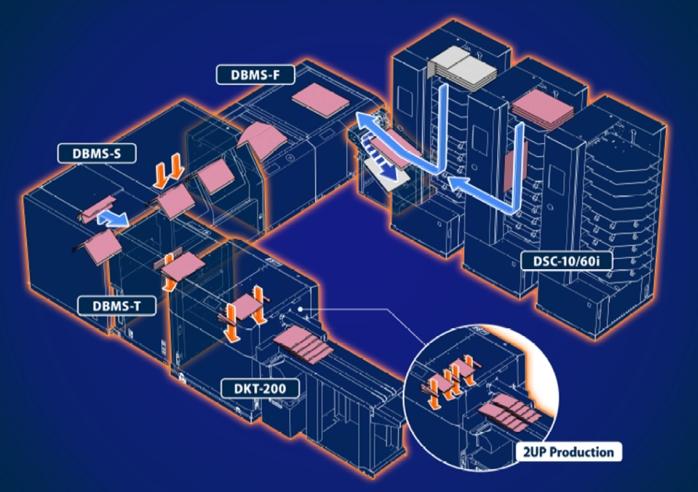 Proces produkcji System iSaddle