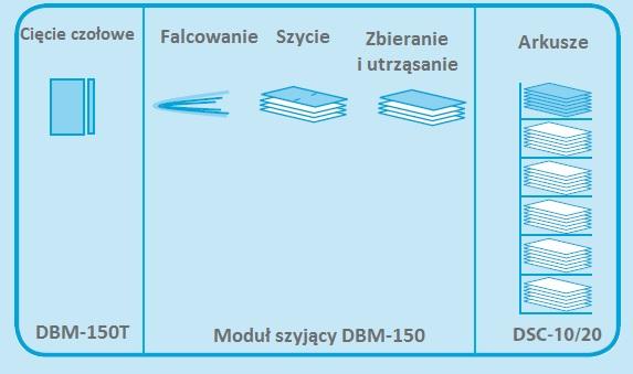 Proces produkcji System 150