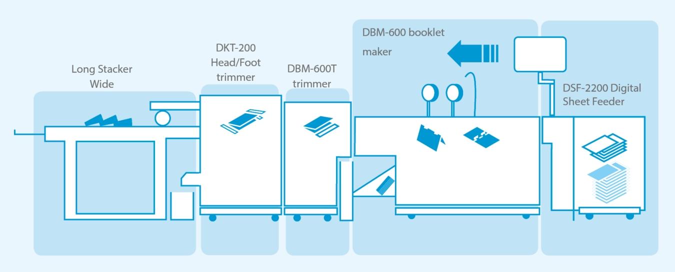 Proces produkcji Cyfrowy System 600i